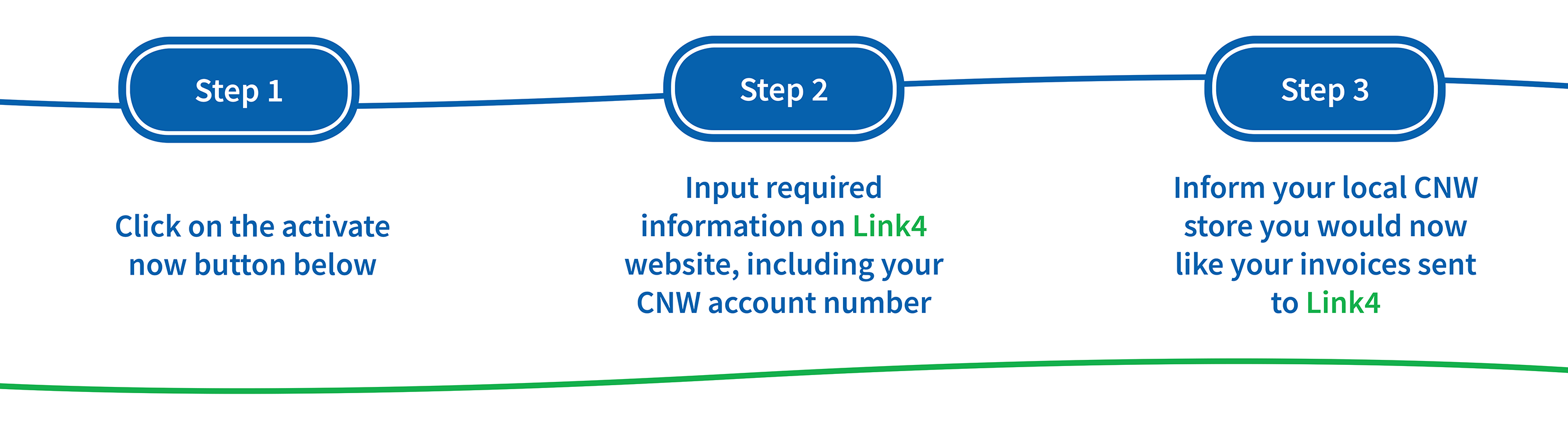 How to Activate Link4